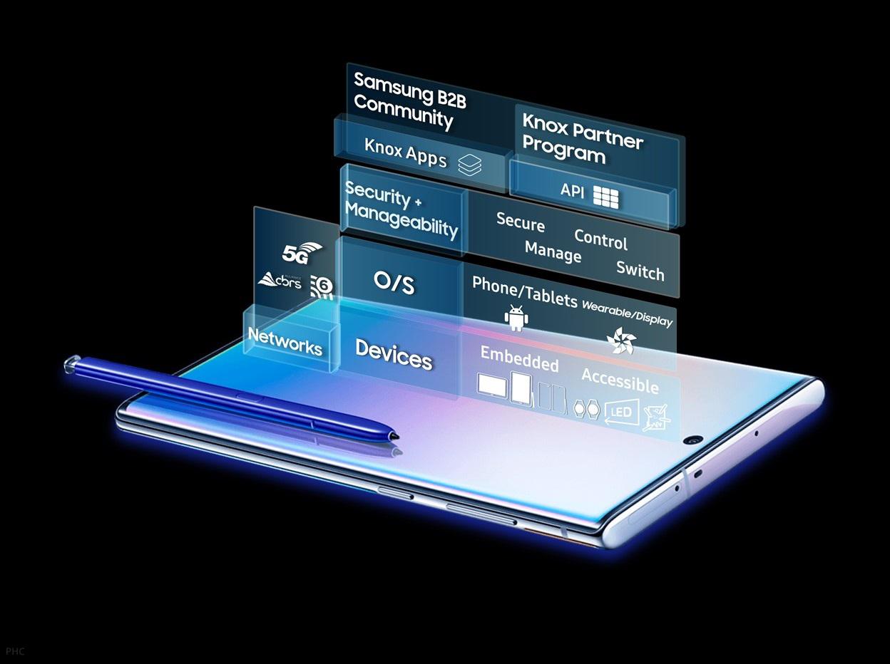 Samsung Knox visual